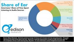 Добавлю: Американец слушает радио 4 часа в день!