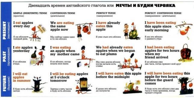 Отличный способ быстрого запоминания 12 времен глаголов