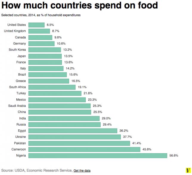 Средний американец,тратит всего 6,5 процентов на еду у себя дома.