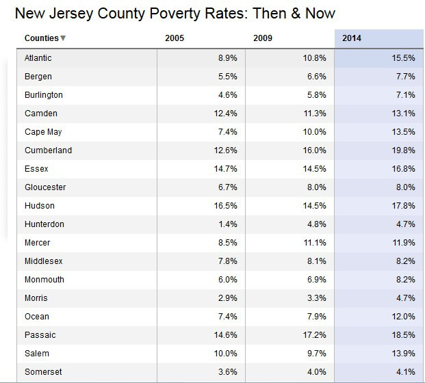 Nearly 1M people live in poverty in N.J., new Census data shows