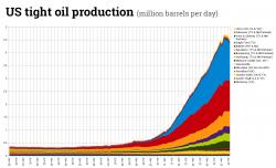 Правда о производства сланцевой нефти.