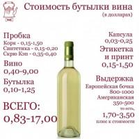 """Как рассчитать стоимость """"правильного"""" вино?"""