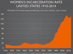Напомню: Количество женщин в тюрьмах США выросло на 800% и никто об этом не говорит