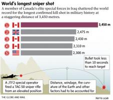 Нереальный рекорд  снайперской работы.
