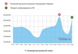 В день блокировки Telegram, просмотры в каналах суммарно показали +30млн вопреки всем прогнозам